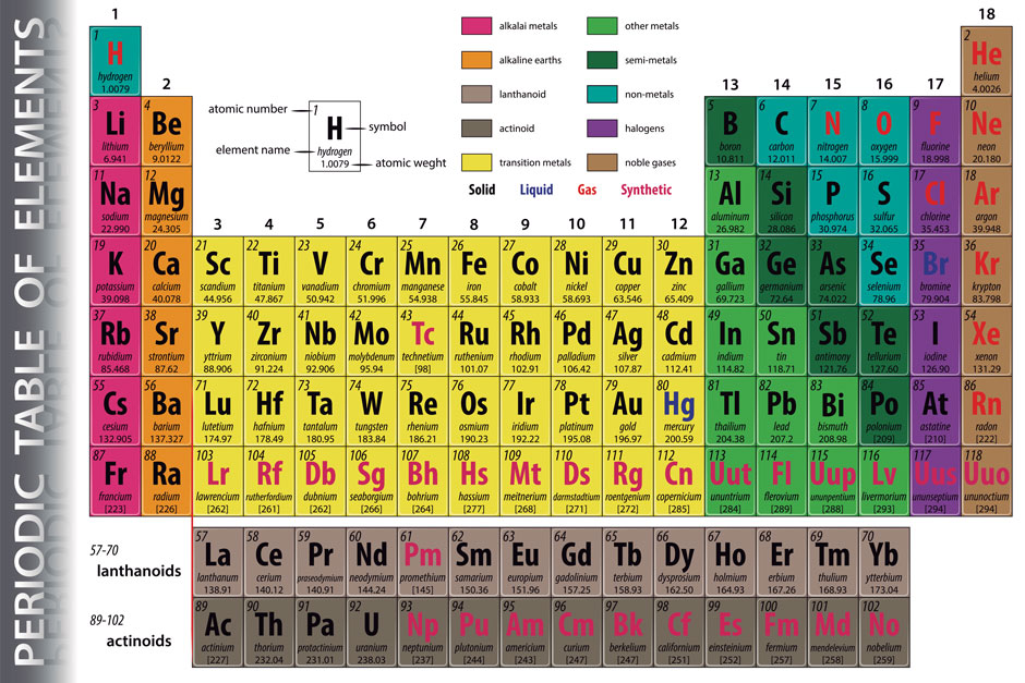 New Periodic Table Of Elements Hu